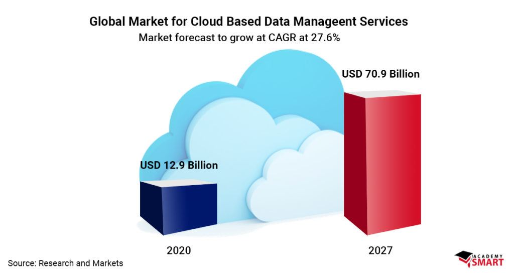 Cloud computing in Data management: challenges, practices, cases, and benefits