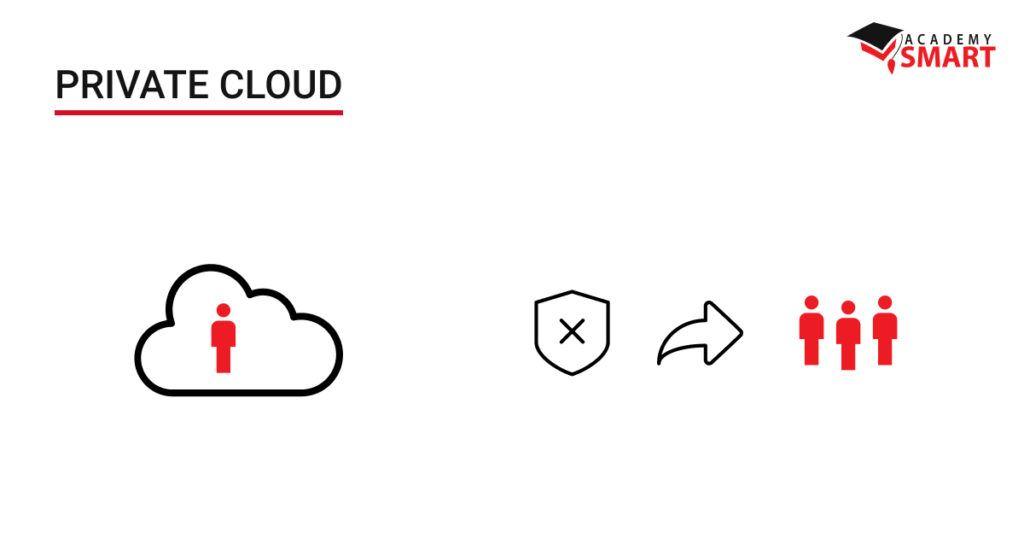 Cloud service deployment options: Private vs Public Cloud